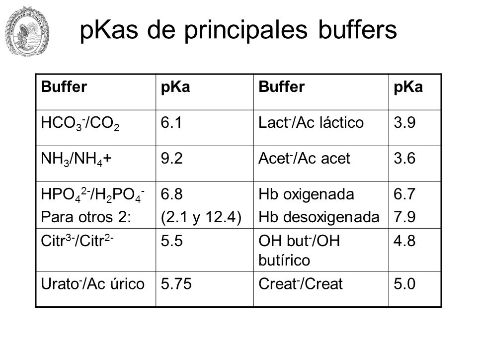 pKas de principales buffers