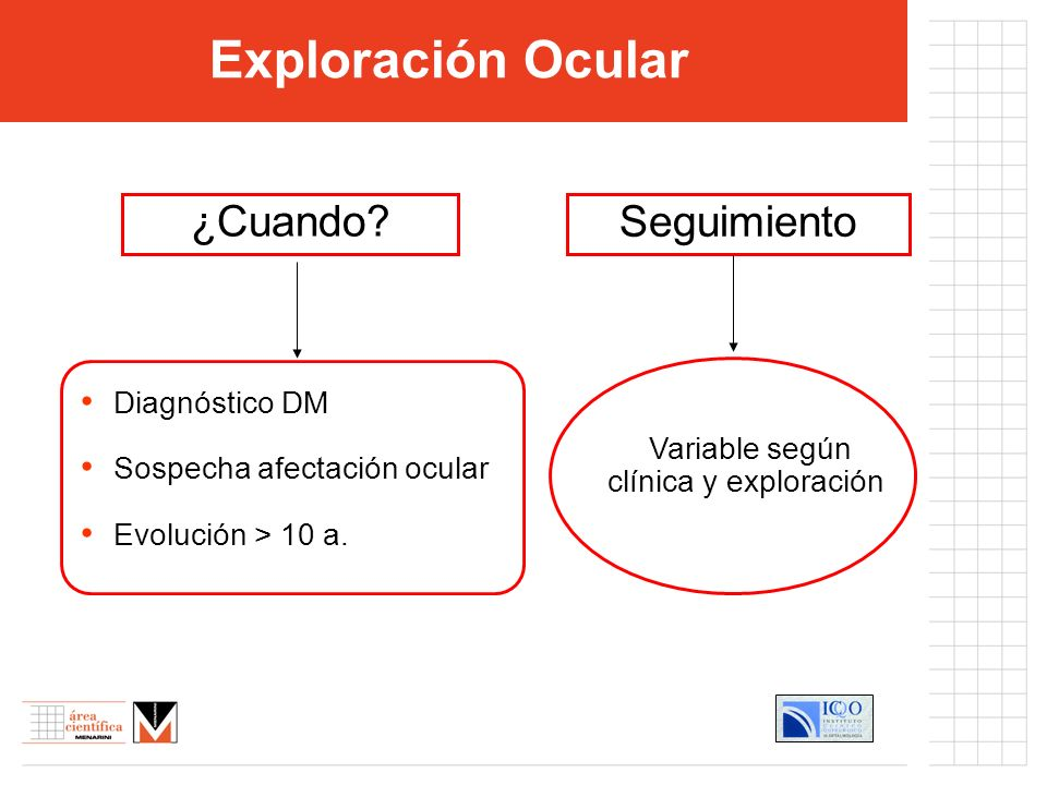 Variable según clínica y exploración