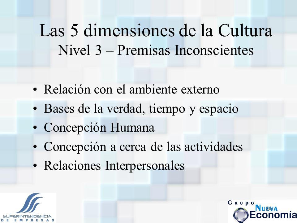 Las 5 dimensiones de la Cultura Nivel 3 – Premisas Inconscientes