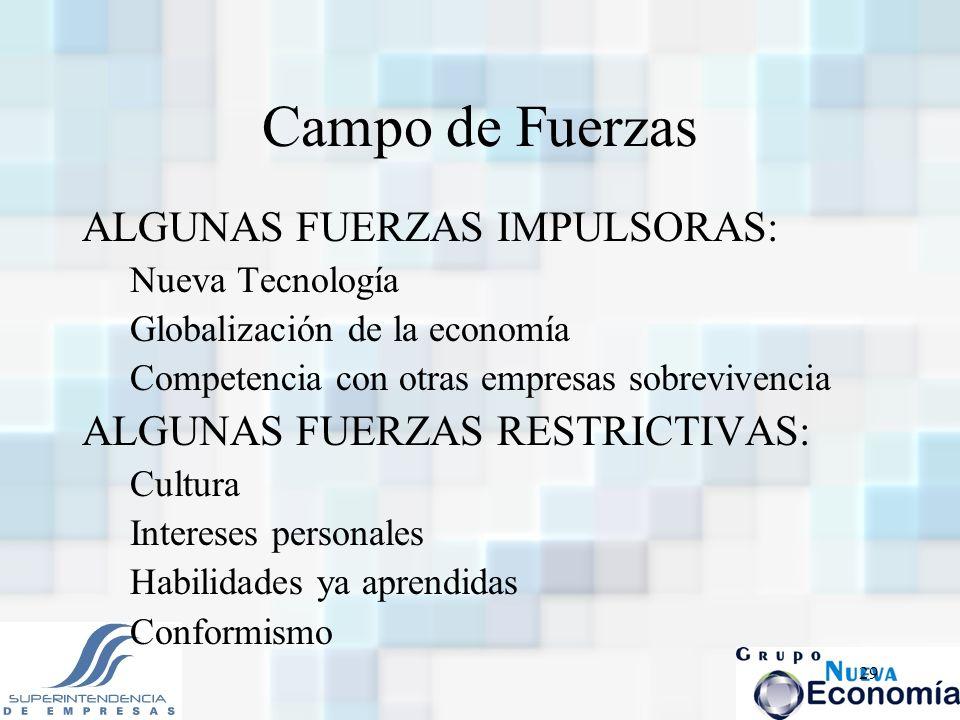 Campo de Fuerzas ALGUNAS FUERZAS IMPULSORAS: