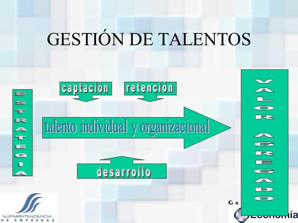 talento individual y organizacional