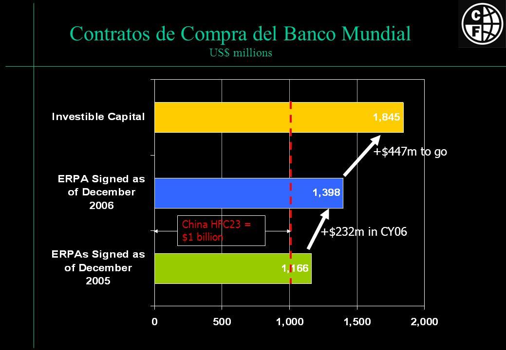 Contratos de Compra del Banco Mundial US$ millions