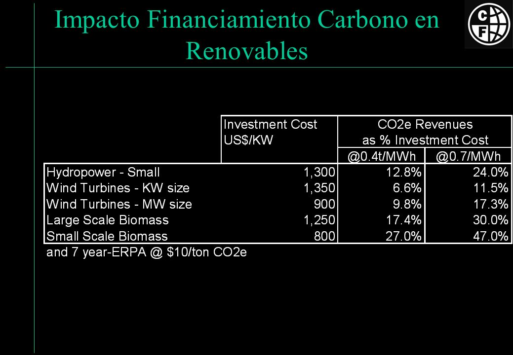 Impacto Financiamiento Carbono en Renovables