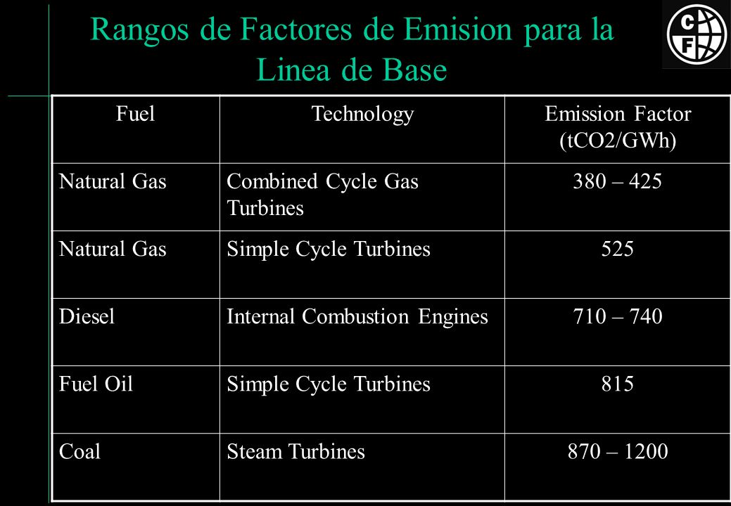 Rangos de Factores de Emision para la Linea de Base