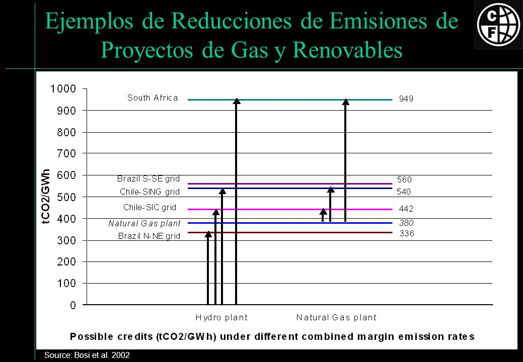 Ejemplos de Reducciones de Emisiones de Proyectos de Gas y Renovables