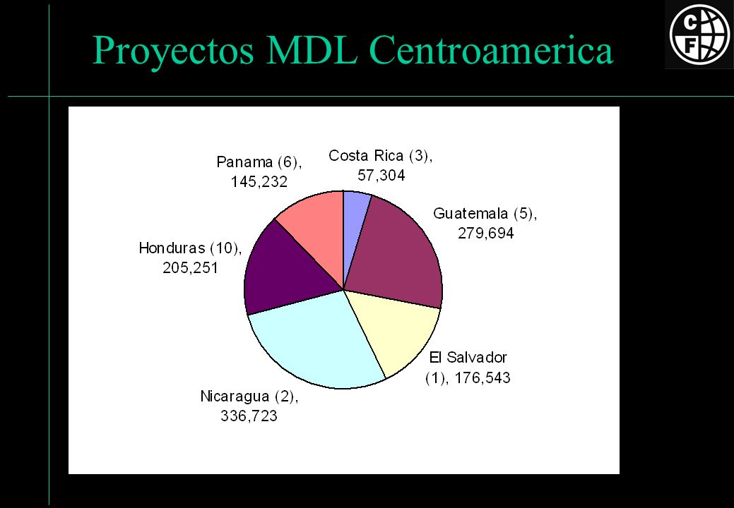 Proyectos MDL Centroamerica