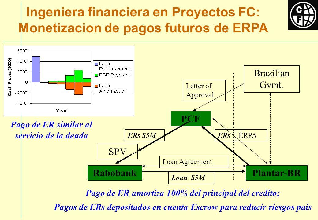 Ingeniera financiera en Proyectos FC: Monetizacion de pagos futuros de ERPA
