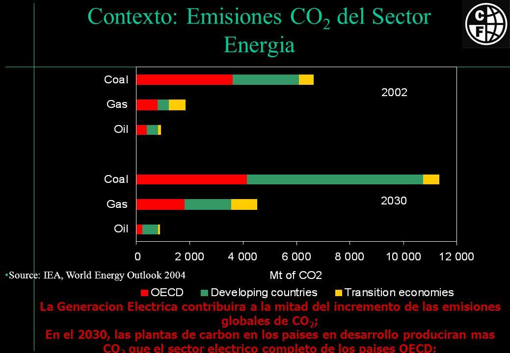 Contexto: Emisiones CO2 del Sector Energia