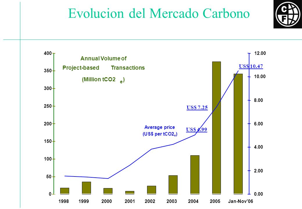 Evolucion del Mercado Carbono