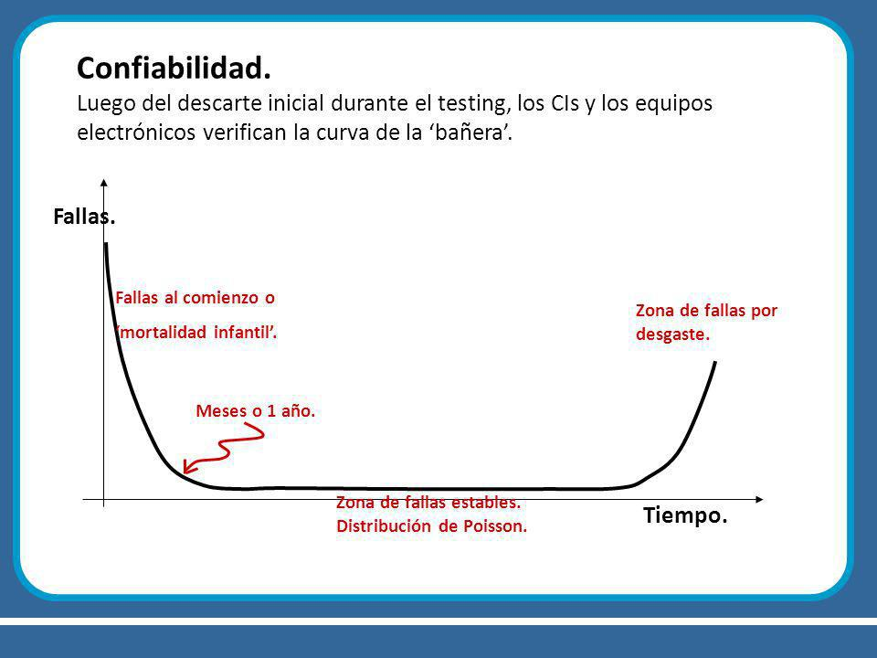 Confiabilidad. Luego del descarte inicial durante el testing, los CIs y los equipos electrónicos verifican la curva de la 'bañera'.