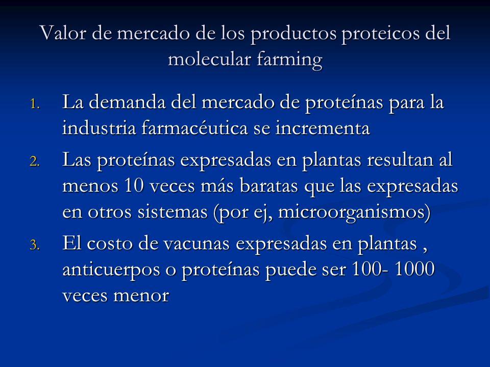 Valor de mercado de los productos proteicos del molecular farming