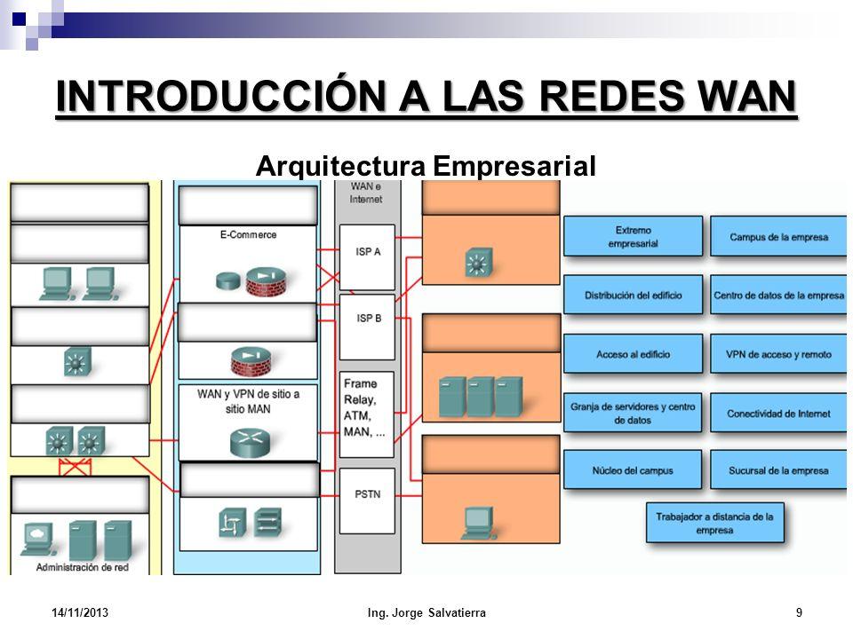 INTRODUCCIÓN A LAS REDES WAN Arquitectura Empresarial