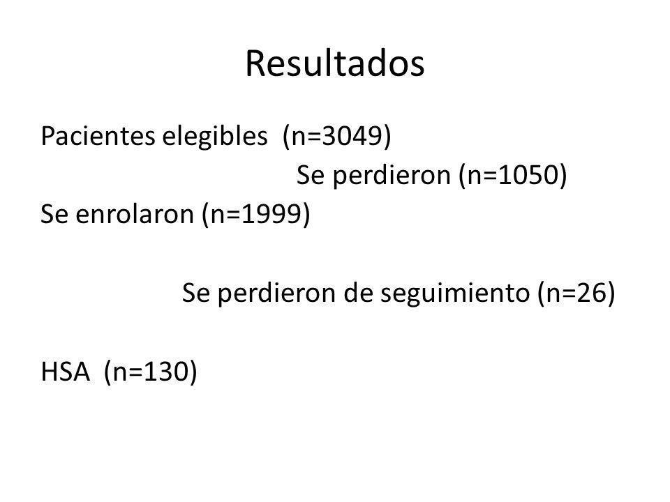 Resultados Pacientes elegibles (n=3049) Se perdieron (n=1050)