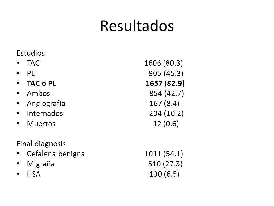 Resultados Estudios TAC 1606 (80.3) PL 905 (45.3) TAC o PL 1657 (82.9)