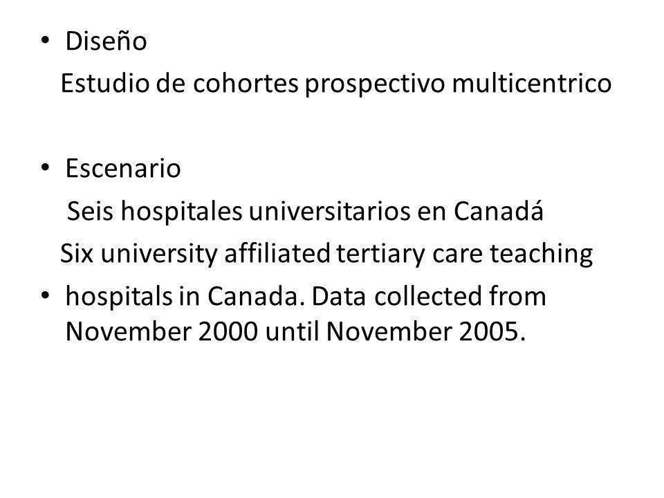 Diseño Estudio de cohortes prospectivo multicentrico. Escenario. Seis hospitales universitarios en Canadá.