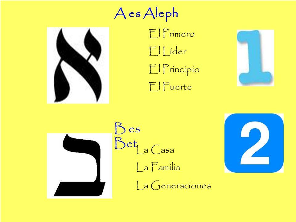 A es Aleph B es Bet El Primero El Líder El Principio El Fuerte La Casa