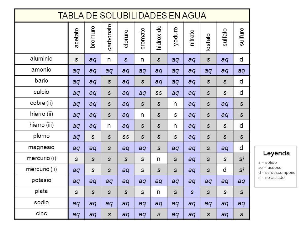 TABLA DE SOLUBILIDADES EN AGUA