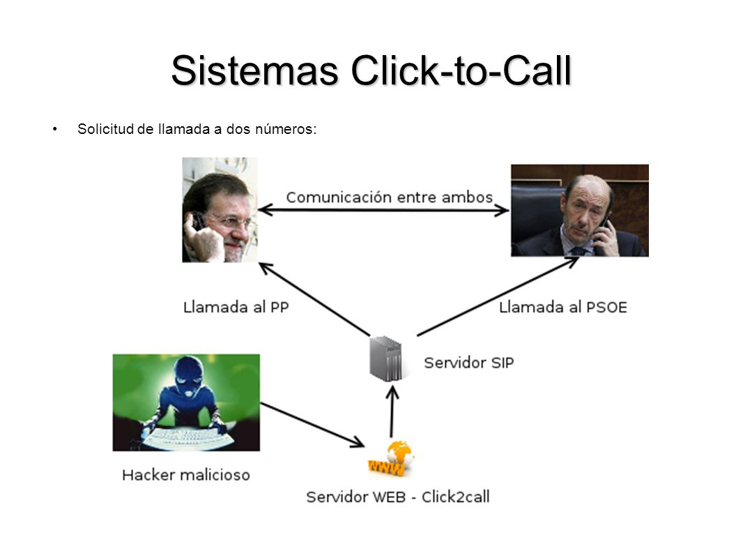 Sistemas Click-to-Call