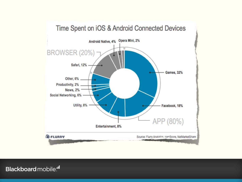 Del total del tiempo invertido en telefonos inteligentes, dedicamos el 80% a apps y tan solo el 20% a navegacion.