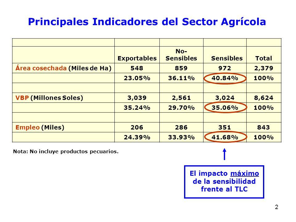 Principales Indicadores del Sector Agrícola