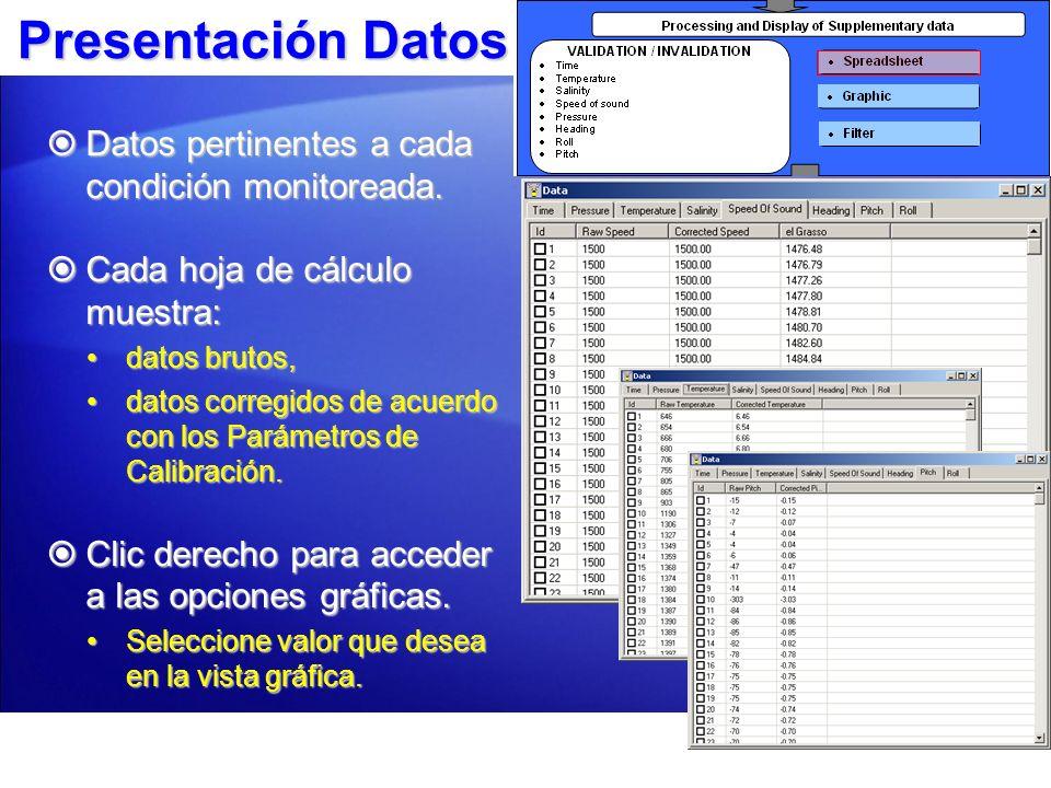 Presentación Datos Datos pertinentes a cada condición monitoreada.