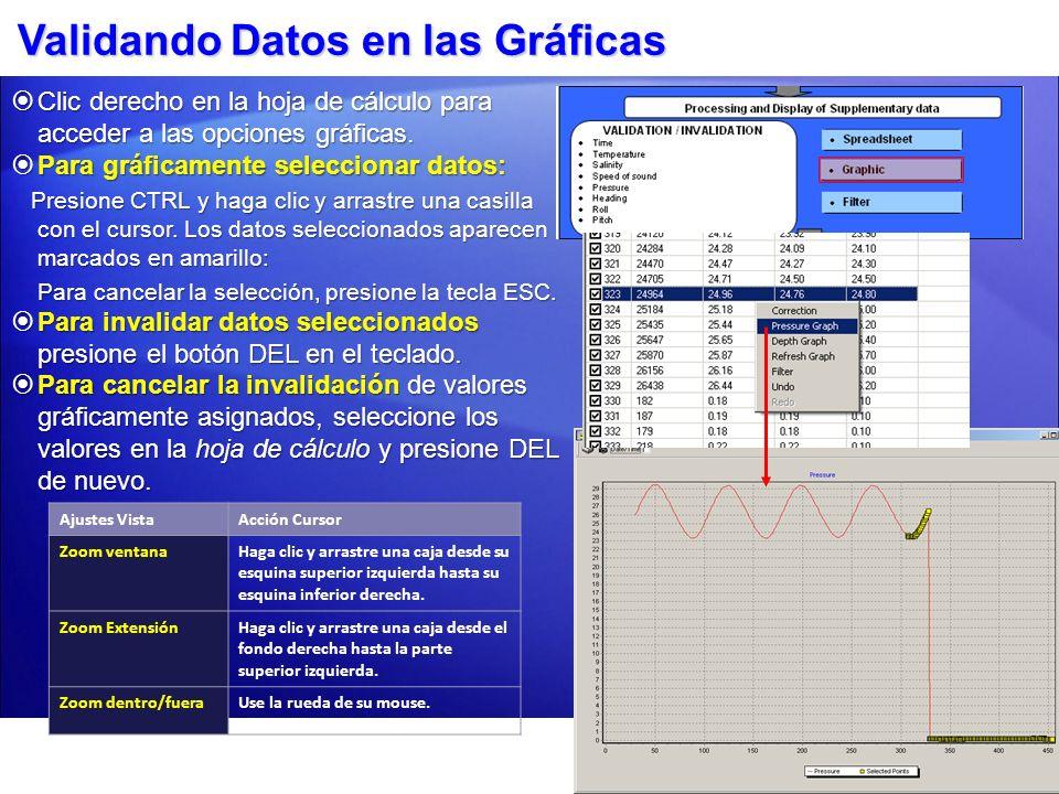 Validando Datos en las Gráficas