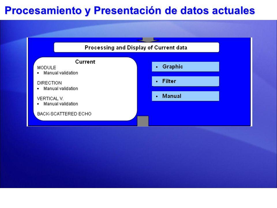 Procesamiento y Presentación de datos actuales