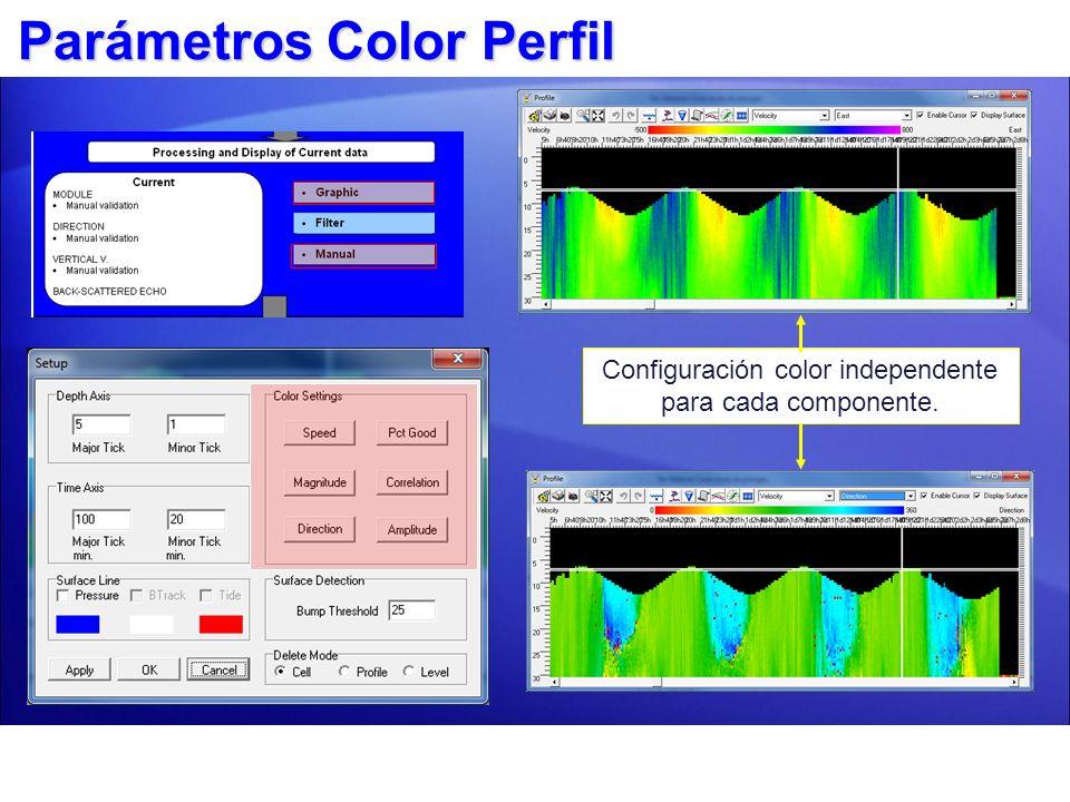 Configuración color independente para cada componente.