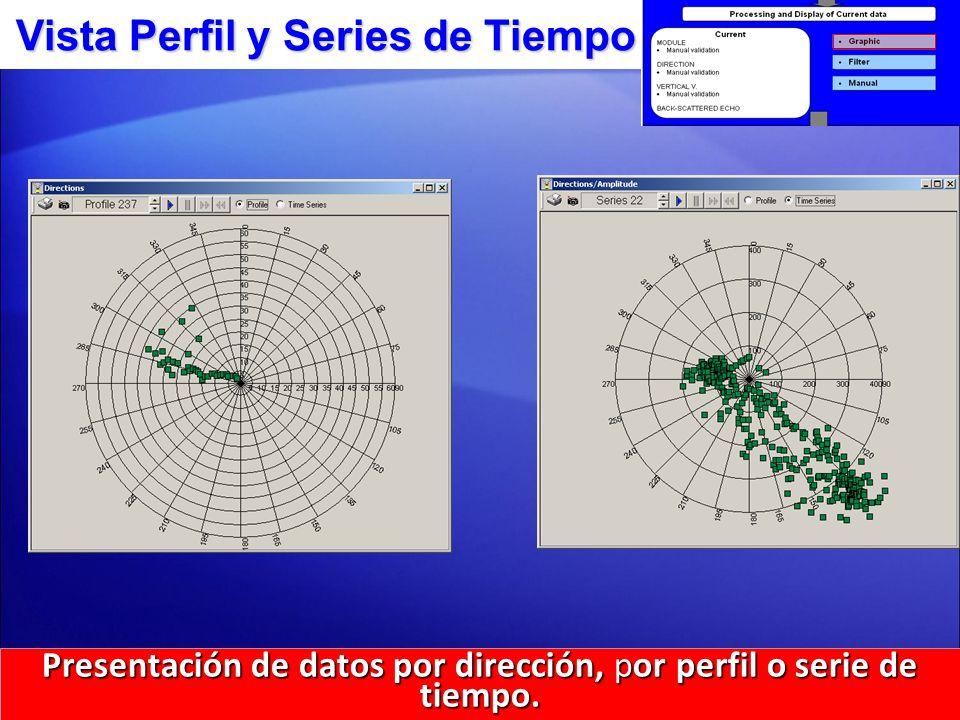 Presentación de datos por dirección, por perfil o serie de tiempo.
