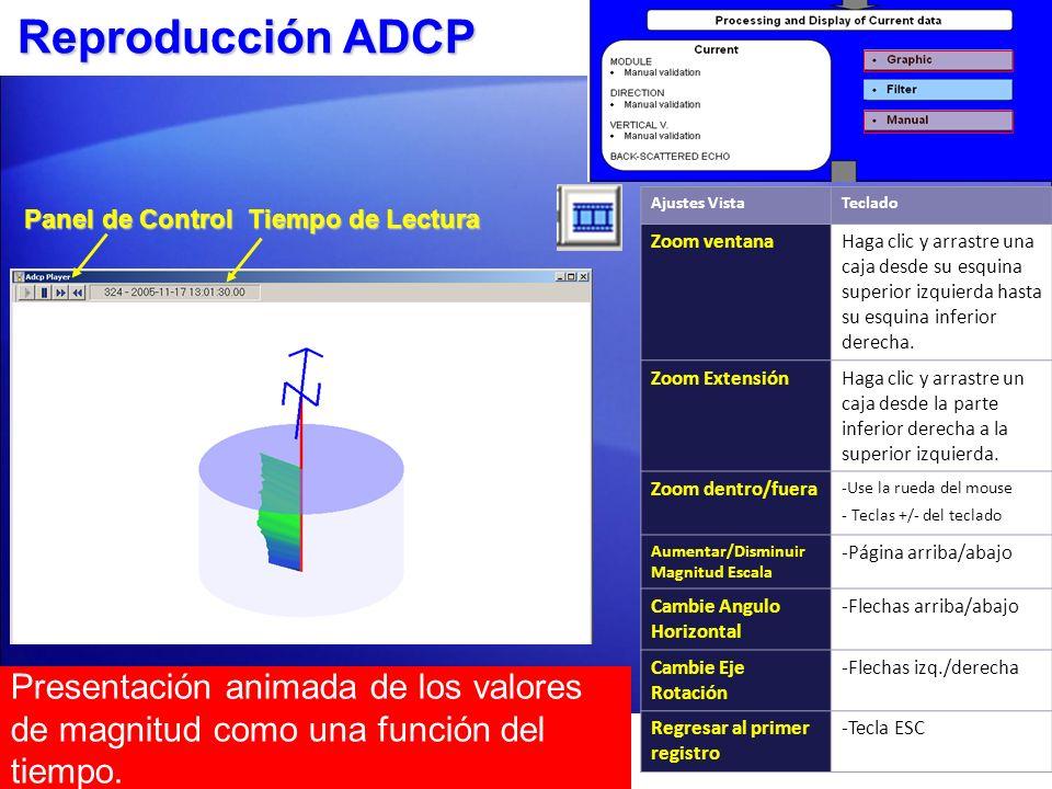 Reproducción ADCP Ajustes Vista. Teclado. Zoom ventana.