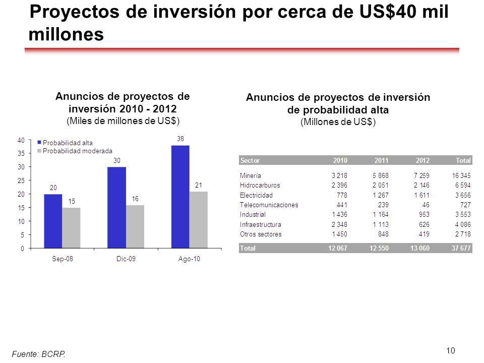 Proyectos de inversión por cerca de US$40 mil millones