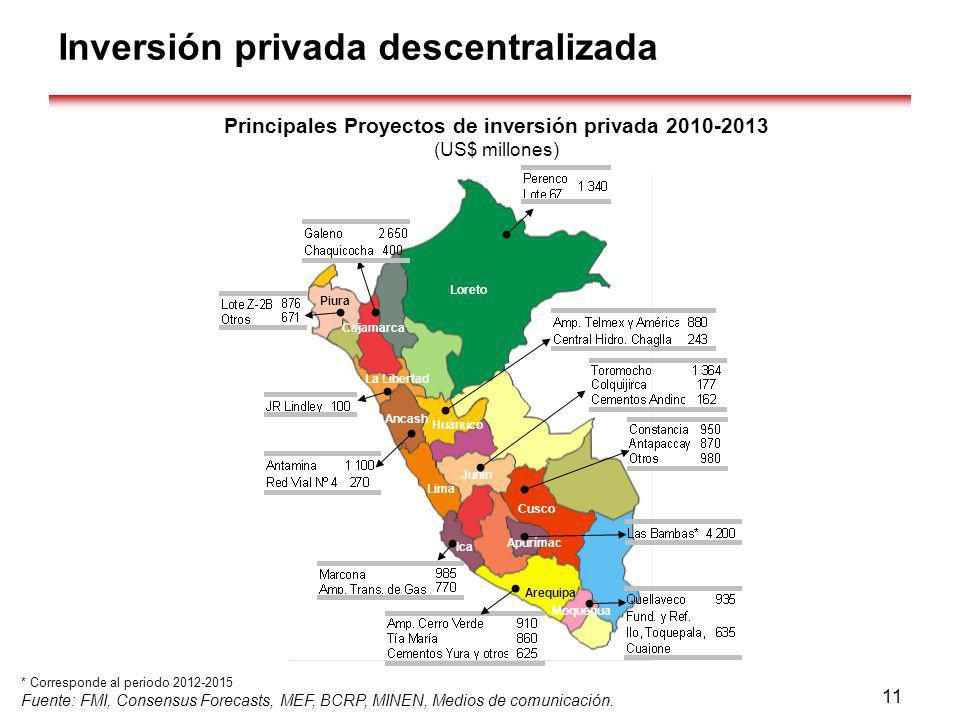 Principales Proyectos de inversión privada 2010-2013