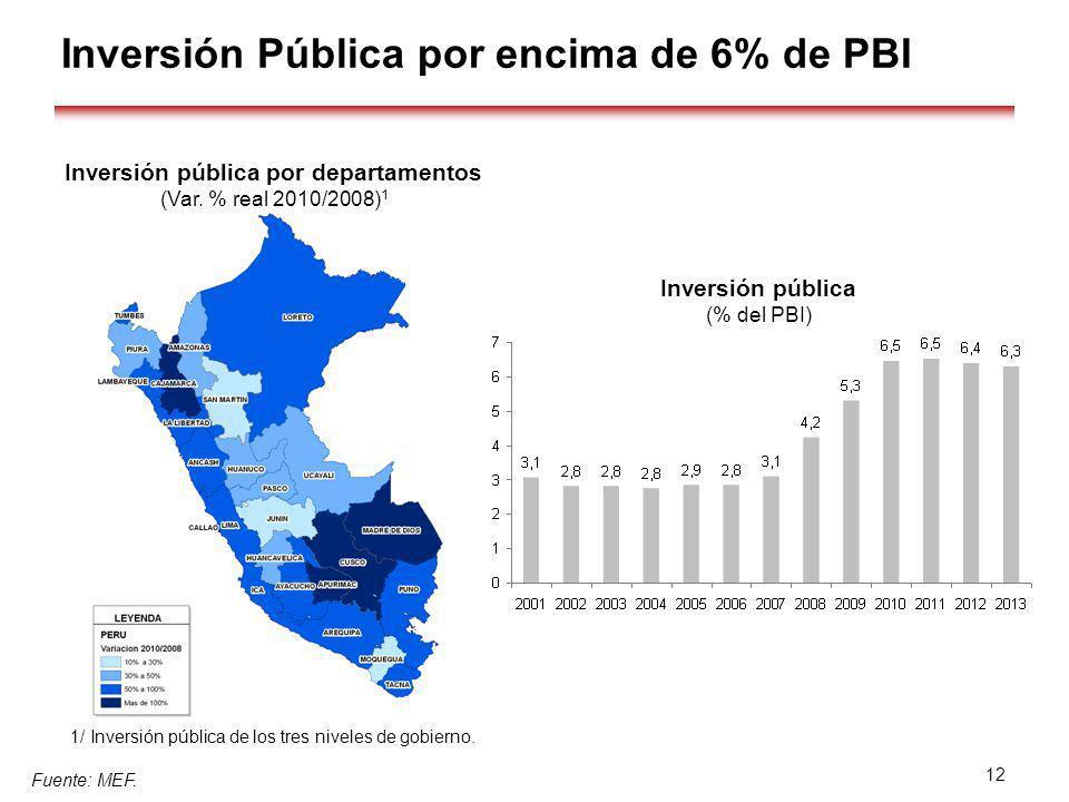 Inversión pública por departamentos