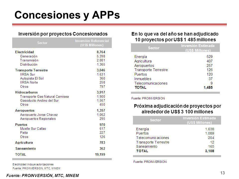 Concesiones y APPs Inversión por proyectos Concesionados