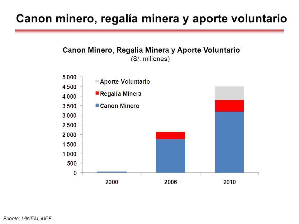 Canon Minero, Regalía Minera y Aporte Voluntario