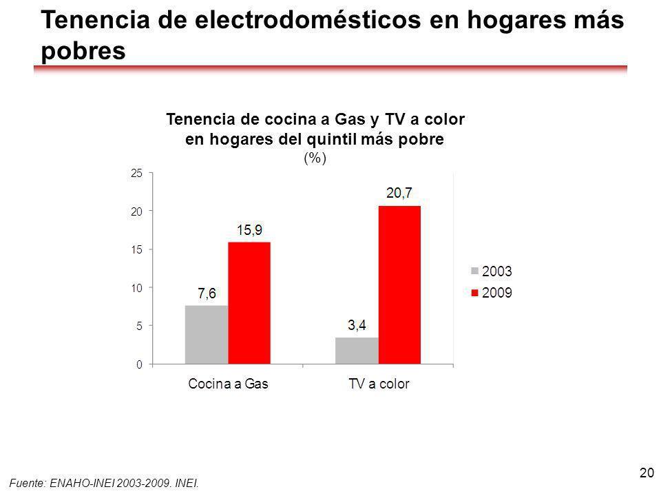 Tenencia de cocina a Gas y TV a color en hogares del quintil más pobre