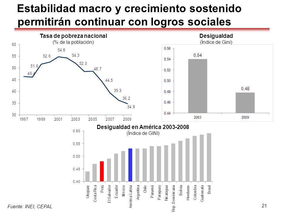 Tasa de pobreza nacional Desigualdad en América 2003-2008