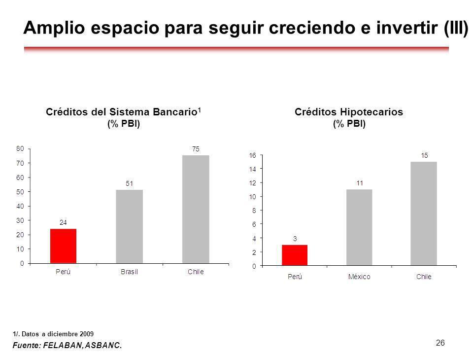 Créditos del Sistema Bancario1 Créditos Hipotecarios