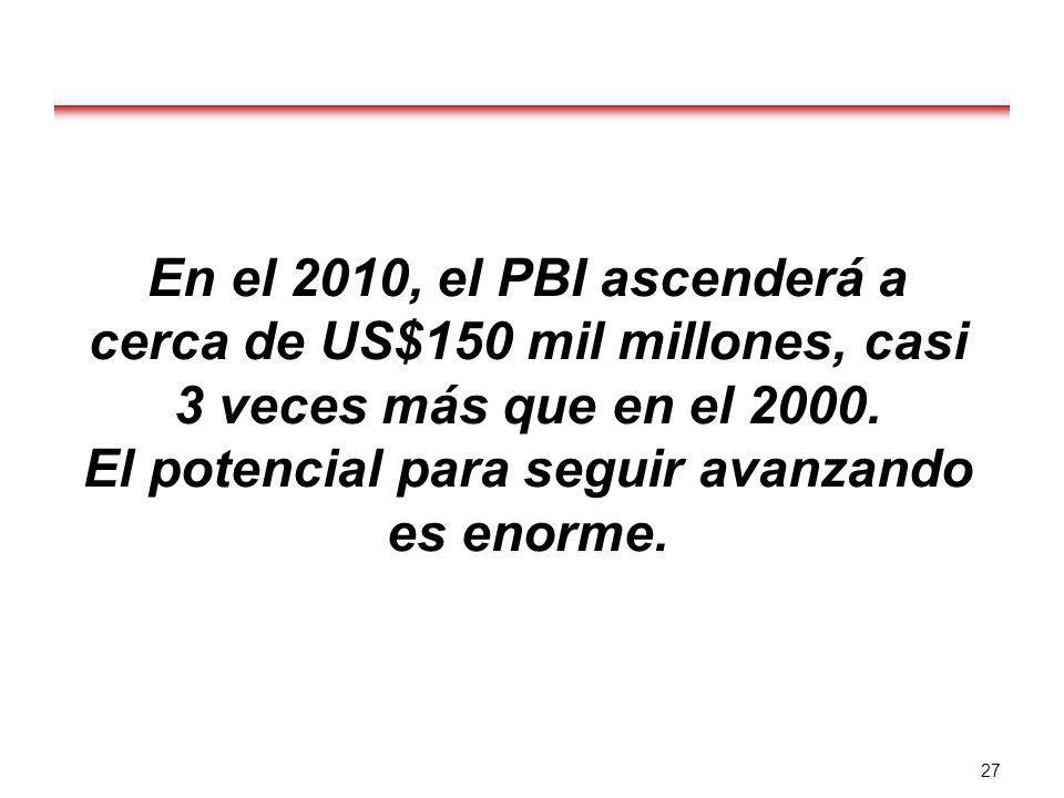 En el 2010, el PBI ascenderá a cerca de US$150 mil millones, casi 3 veces más que en el 2000. El potencial para seguir avanzando es enorme.