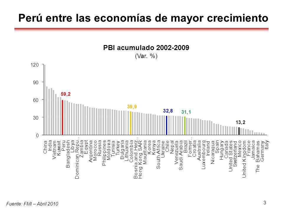 Perú entre las economías de mayor crecimiento