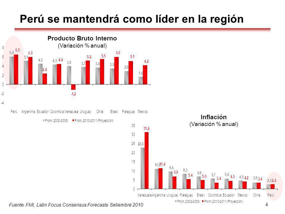 Perú se mantendrá como líder en la región