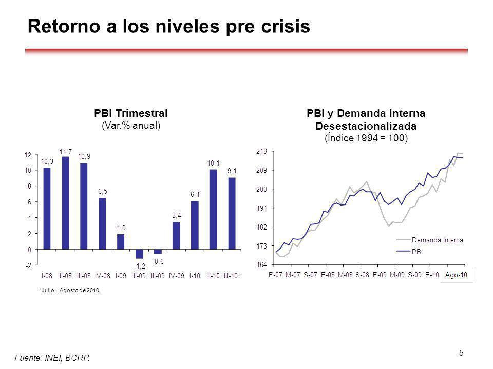 Retorno a los niveles pre crisis