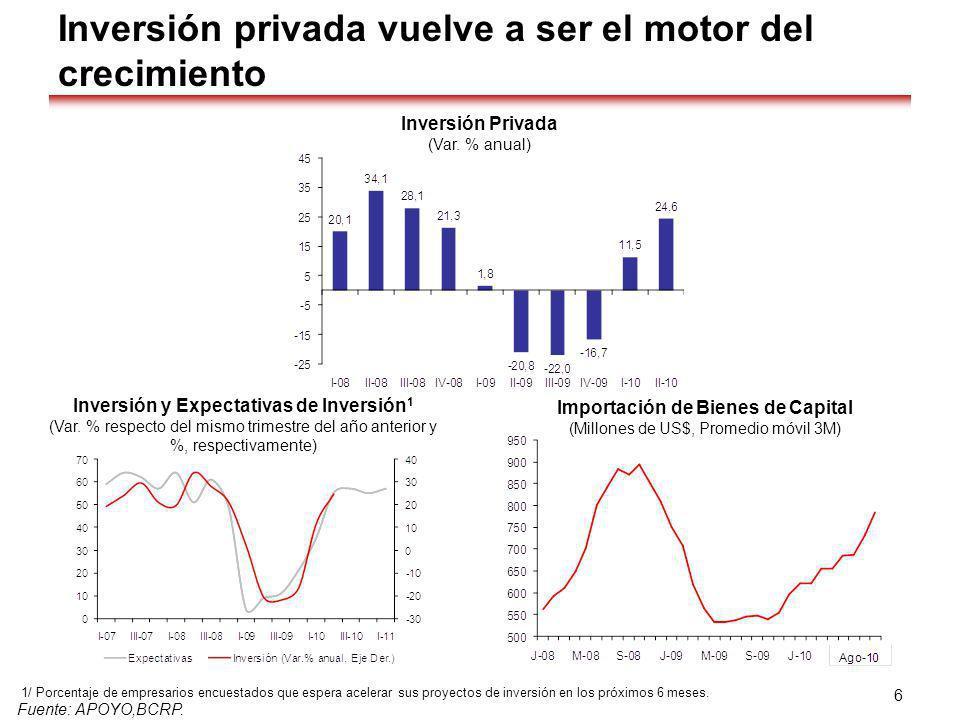 Inversión privada vuelve a ser el motor del crecimiento