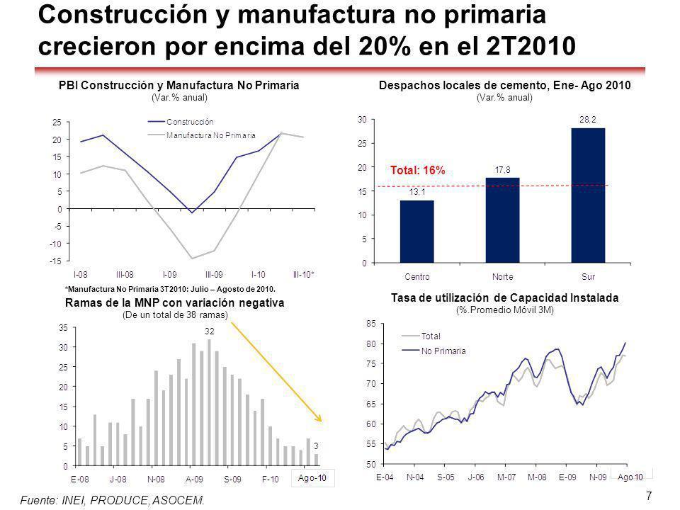 Construcción y manufactura no primaria crecieron por encima del 20% en el 2T2010