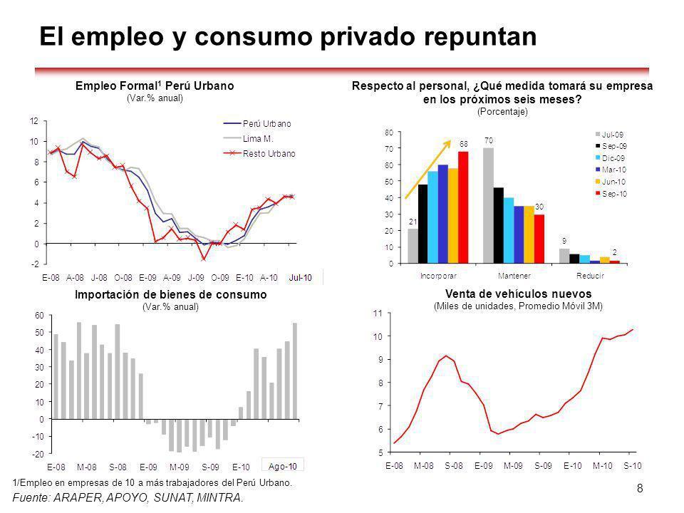El empleo y consumo privado repuntan
