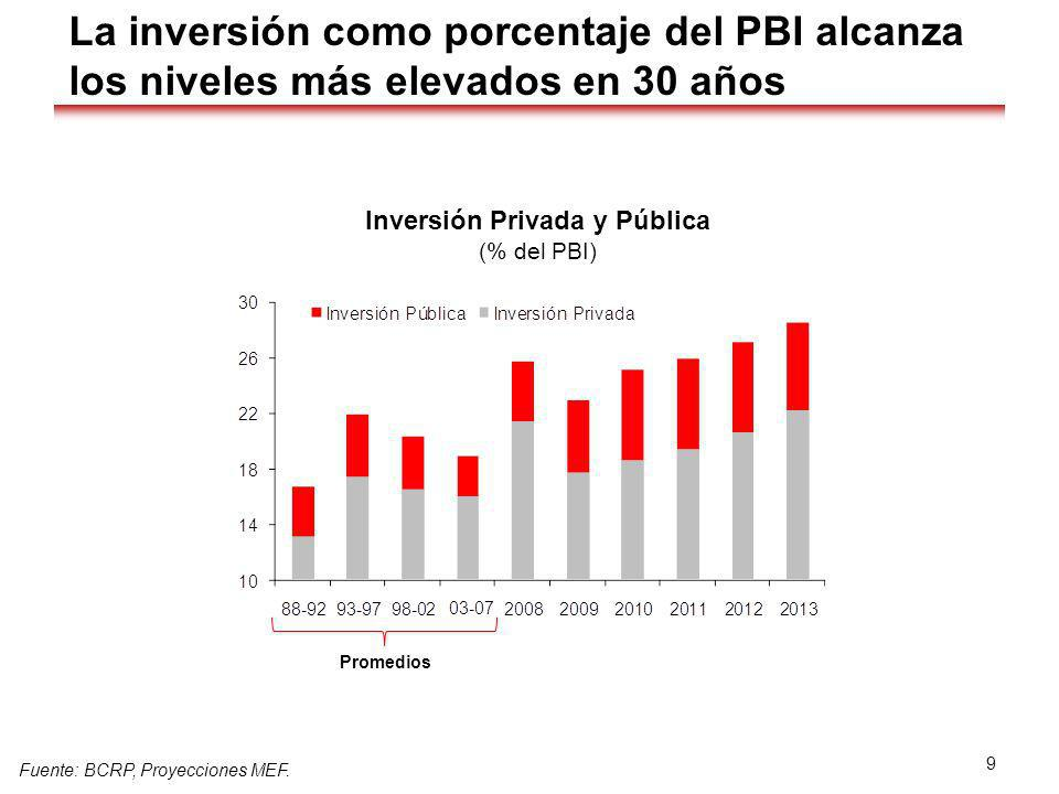Inversión Privada y Pública