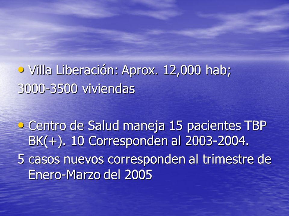 Villa Liberación: Aprox. 12,000 hab;