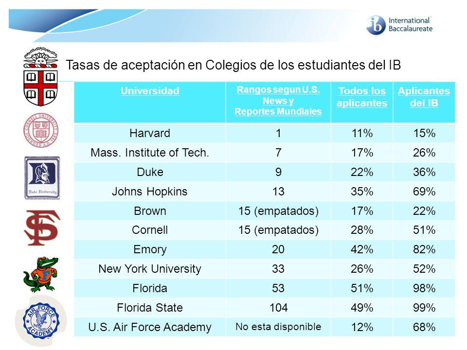 Tasas de aceptación en Colegios de los estudiantes del IB