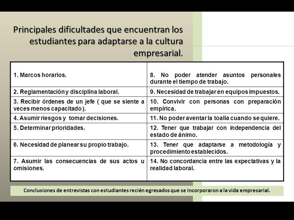 Principales dificultades que encuentran los estudiantes para adaptarse a la cultura empresarial.