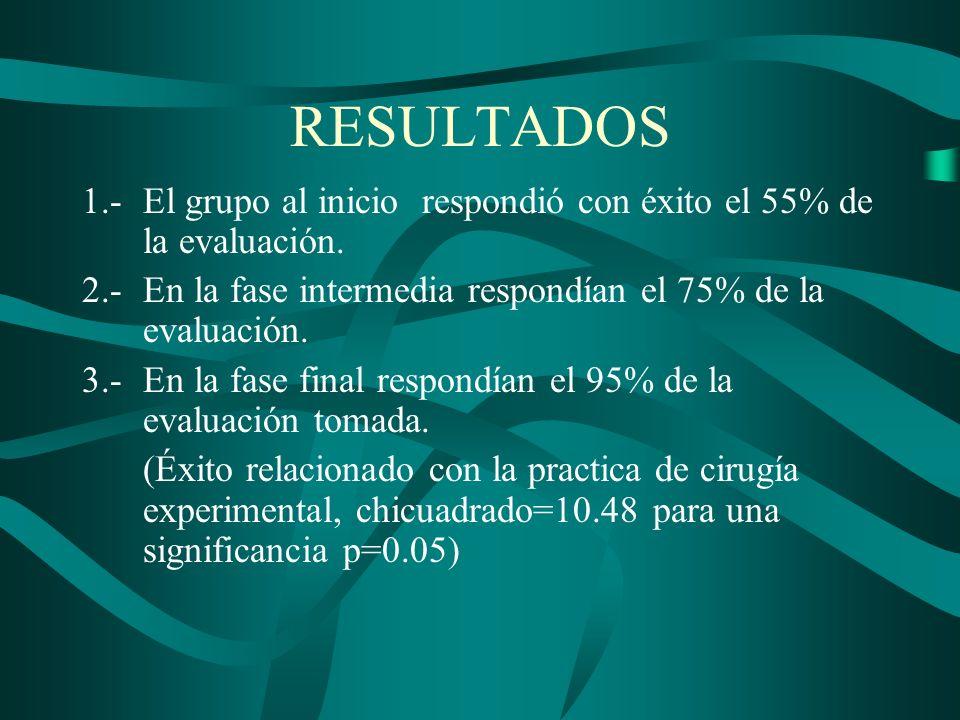 RESULTADOS1.- El grupo al inicio respondió con éxito el 55% de la evaluación. 2.- En la fase intermedia respondían el 75% de la evaluación.